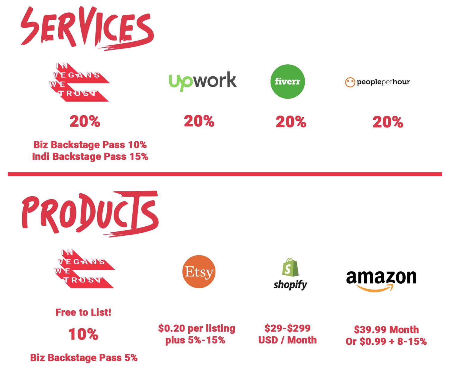 Marketplace comparison charts